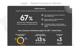 via Global Commerce Review, by Criteo