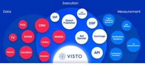 Visto Enterprise Advertising Hub