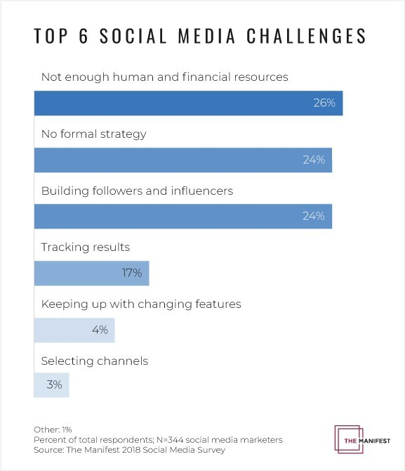 Lack of Resources is Top Challenge for Businesses' Social Media Efforts