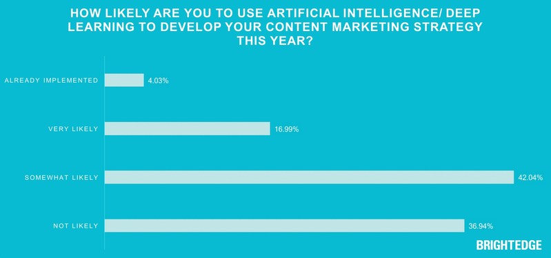 60% of Enterprise Marketers Set To Use Artificial Intelligence (AI) in Content Marketing Strategy This Year