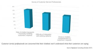 Build, Train & Deploy: How AI Chatbots Can Transform the Customer Experience