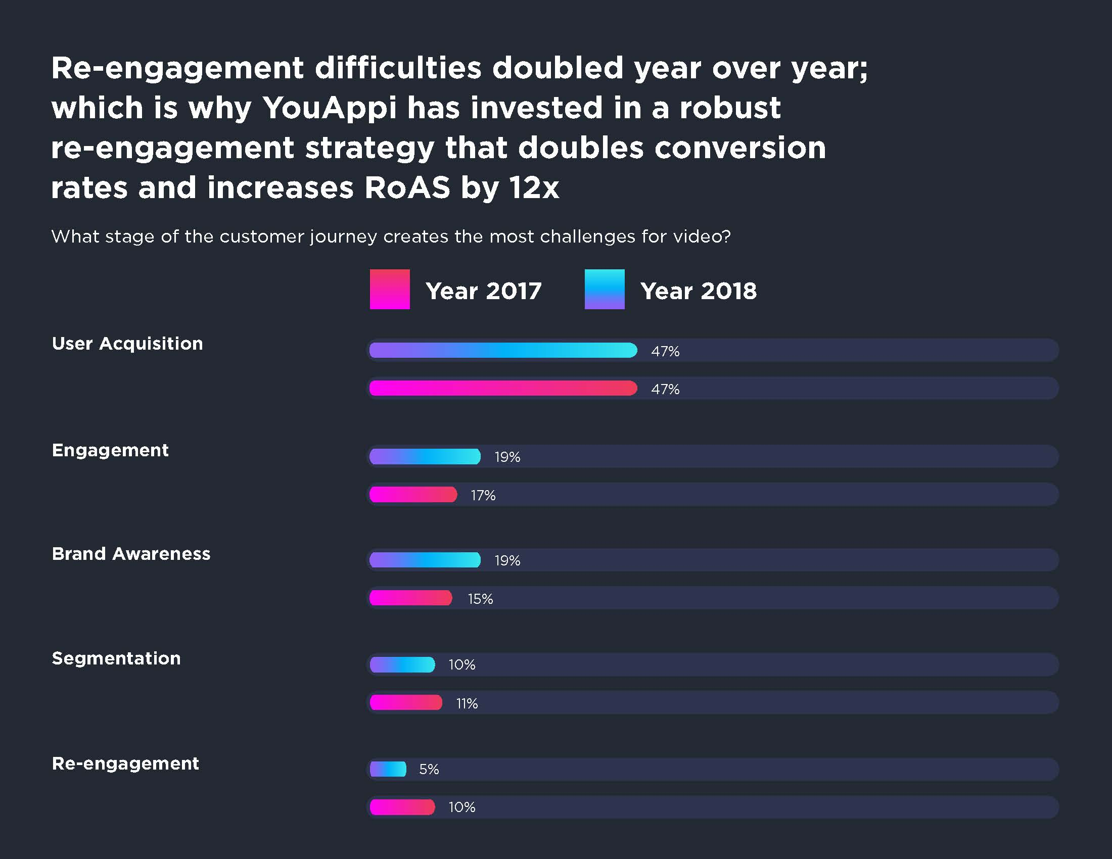 YouAppi's Second Annual CMO Mobile Marketing Guide Survey Reveals Significant Increase in Video Investment for 2018