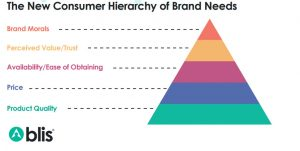 Consumer Hierarchy of Needs, by Blis