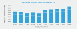 Leadthink_Request_Views_Through_Anura