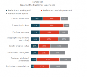 Tailoring the CX for Unified Commerce, by BPR