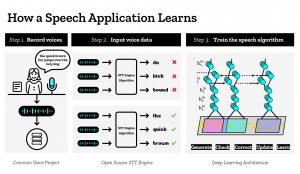 DeepSpeech Machine-Learning-Diagram-v2@2x via Mozilla- Machine Learning Team