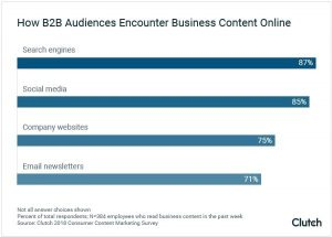 Clutch B2B audiences