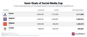Semi-final Analytics