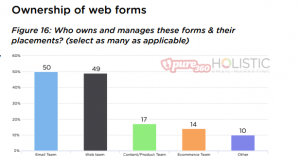 Web form Ownership