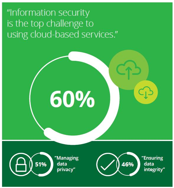 Information Security - a Major Concern for Mid-Market Leaders: Deloitte Survey