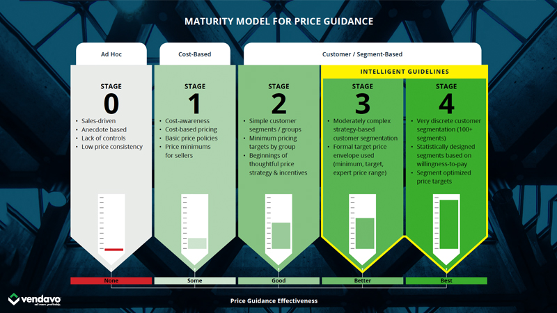 Maturity Model Pricing