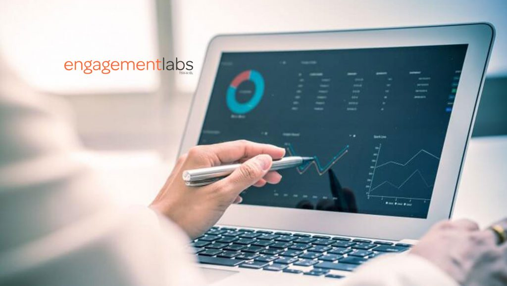Engagement Labs' Releases TotalSocial Version 3.2 Providing Powerful New Predictive Analytics for Brand Equity, Expands Social Media Coverage and Improves Diagnostic Tools