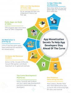 Infographic - App Monetization
