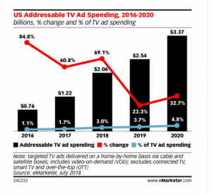 Television Update, Fall 2018 Advanced TV's Progress in Addressable, Programmatic and OTT