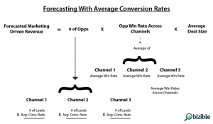 Average Forecasting
