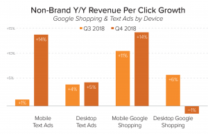 Increasing per click revenue across most ad segments of Google