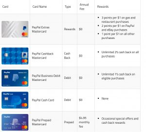 PayPal Card Chart