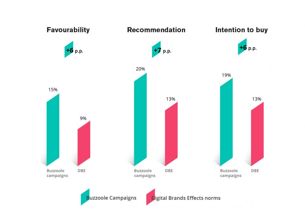 Buzzoole Nielsen Influencer Marketing Uplift
