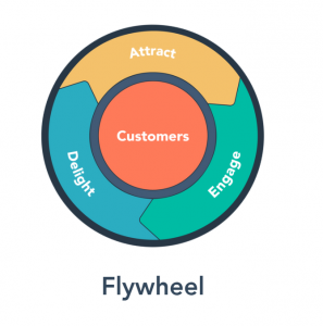 The HubSpot Flywheel for #GrowBetter