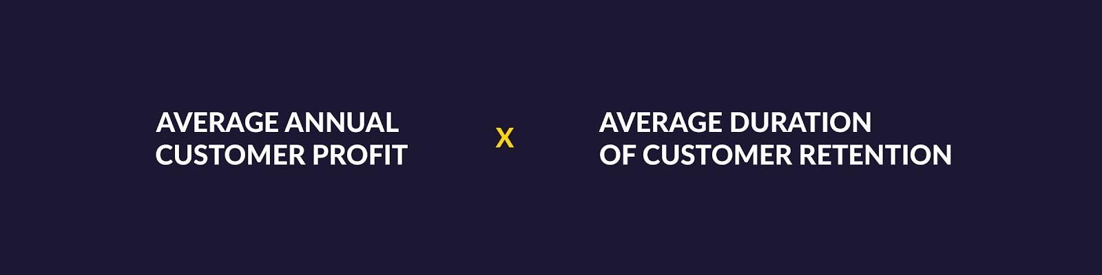 Average Annual Customer Profit x Average Duration of Customer Retention, via Exponea