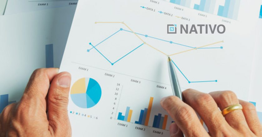 Nativo Acquires Brand Content Measurement and Analytics Platform SimpleReach