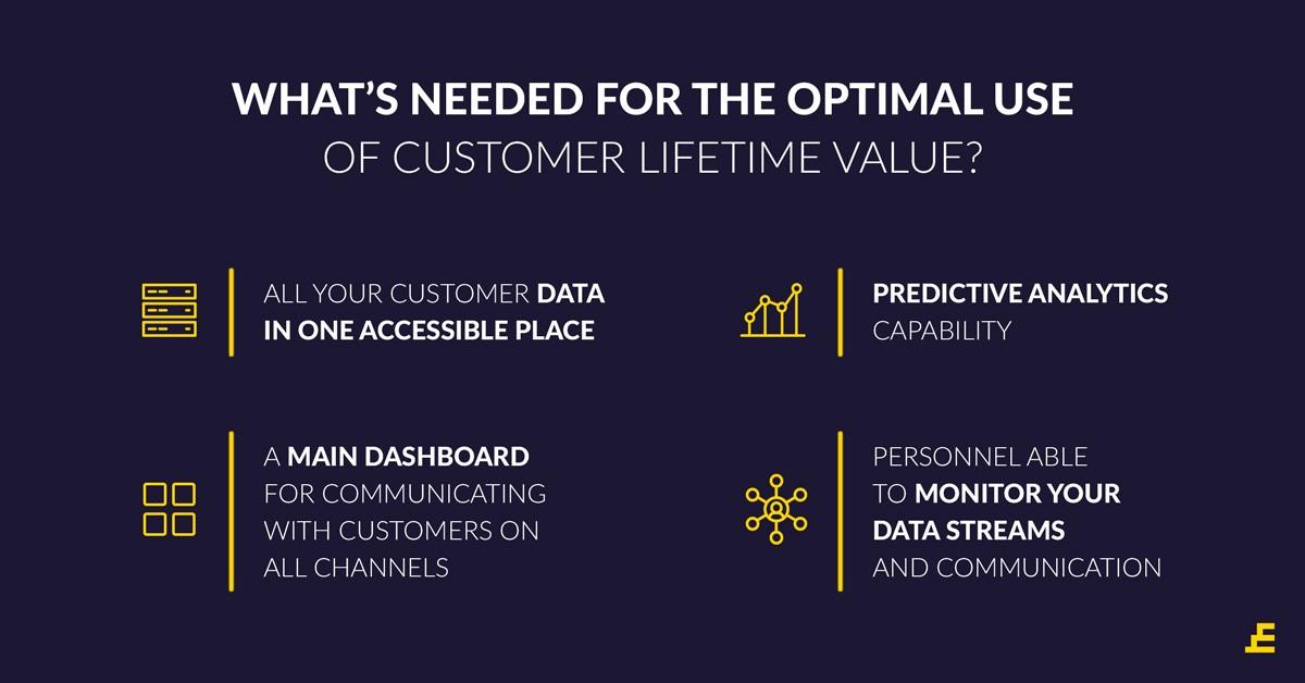 Optimal Use of Customer Lifetime Value