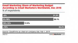 via eMarketer.com