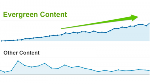 How To Make Top-ranking Evergreen Content from a Tool Review Post