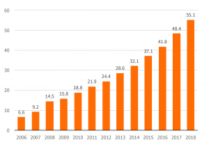 The European Digital Advertising Market Continues on Its Growth Trajectory