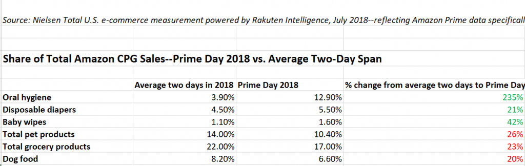 PRIME DAY PREDICTIONS: Omnichannel grocery rises up, brands push back