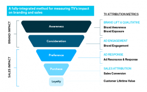 TV Attribution – What's All the Fuss About?