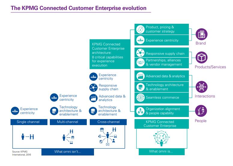 The KPMG Connected Customer Enterprise evolution