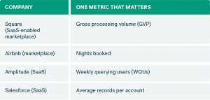 Choosing Metrics That Matter