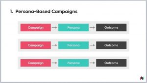 Tech Talk: How to Plan, Architect, and Execute an Integrated Campaign