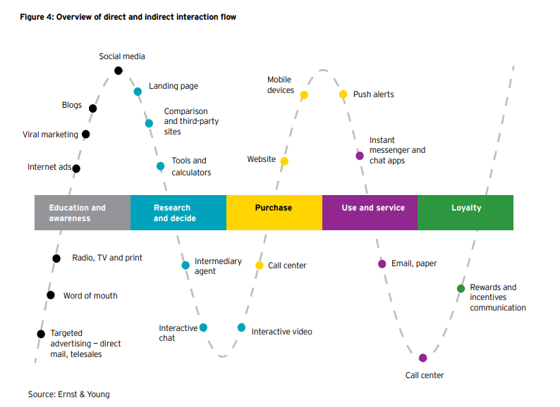 The journey toward greater customer centricity, via EY