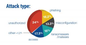 Data Breaches Cost U.S. Enterprises $654 Billion in 2018