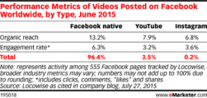 How to Optimize Video for Social Media Marketing