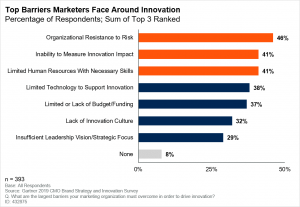 Figure 1. Top Barriers Marketers Face Around Innovation
