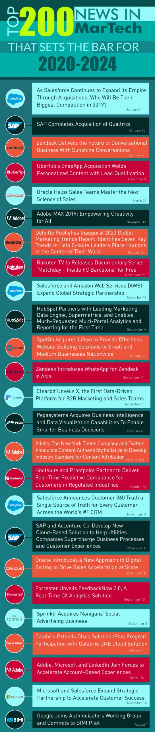 Rewinding 2019: Top 200 News in MarTech that Sets the Bar for 2020-2024