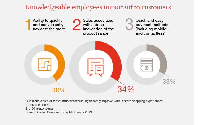 PwC's 2019 Global Consumer Insights Survey